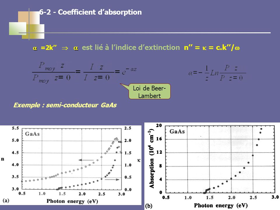 28 =2k est lié à lindice dextinction n = = c.k/ Exemple : semi-conducteur GaAs Coefficient dabsorption Loi de Beer- Lambert