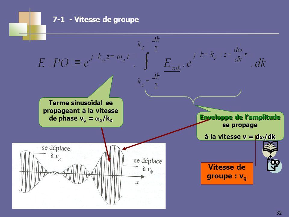 32 v = o /k o Terme sinusoïdal se propageant à la vitesse de phase v = o /k o Enveloppe de lamplitude Enveloppe de lamplitude se propage v = d /dk à la vitesse v = d /dk Vitesse de groupe : v g 7-1 - Vitesse de groupe