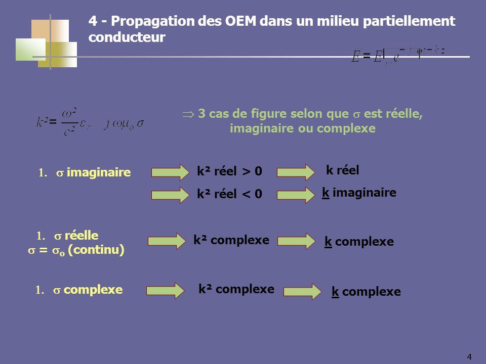 44 réelle = o (continu) 4 - Propagation des OEM dans un milieu partiellement conducteur 3 cas de figure selon que est réelle, imaginaire ou complexe k² complexe k complexe imaginaire k² réel > 0 k imaginaire complexe k² complexe k complexe k² réel < 0 k réel