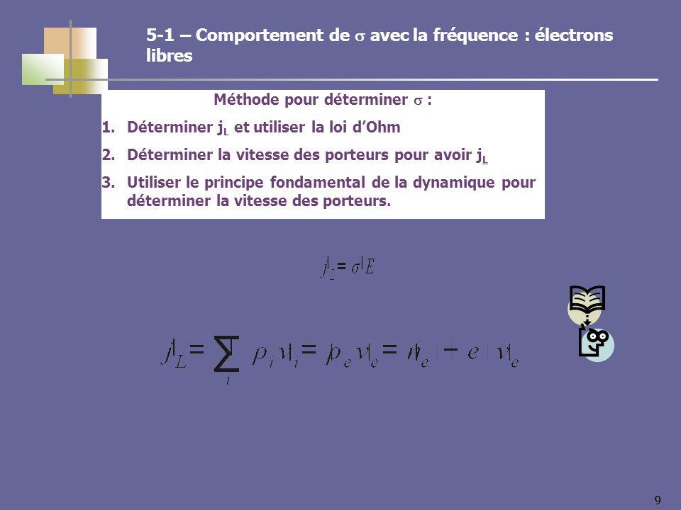 99 5-1 – Comportement de avec la fréquence : électrons libres Méthode pour déterminer : 1.Déterminer j L et utiliser la loi dOhm 2.Déterminer la vitesse des porteurs pour avoir j L 3.Utiliser le principe fondamental de la dynamique pour déterminer la vitesse des porteurs.