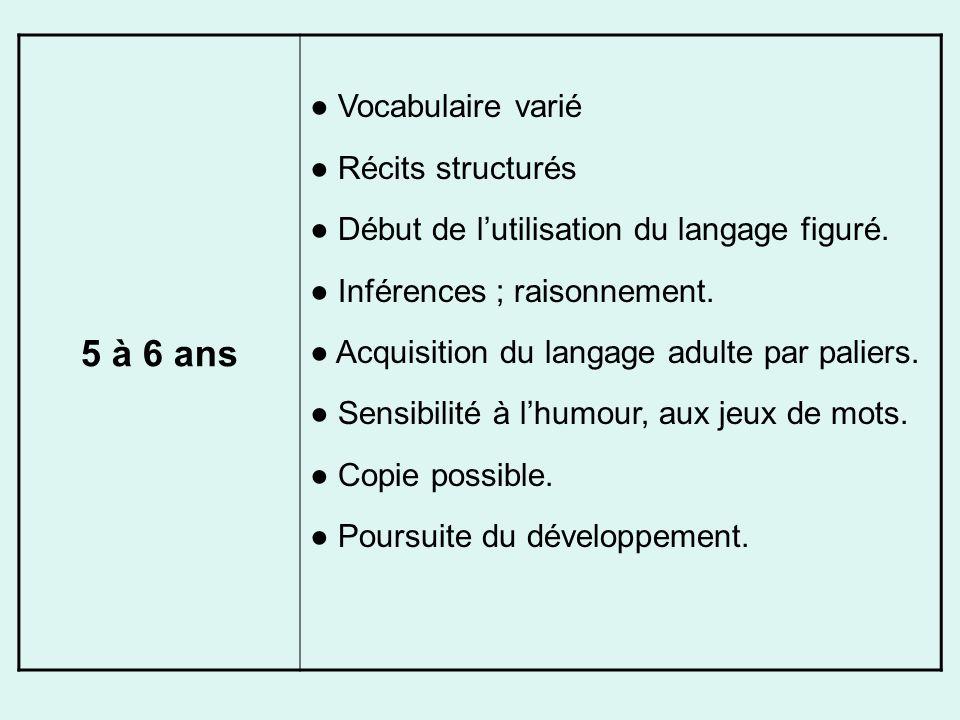 5 à 6 ans Vocabulaire varié Récits structurés Début de lutilisation du langage figuré. Inférences ; raisonnement. Acquisition du langage adulte par pa