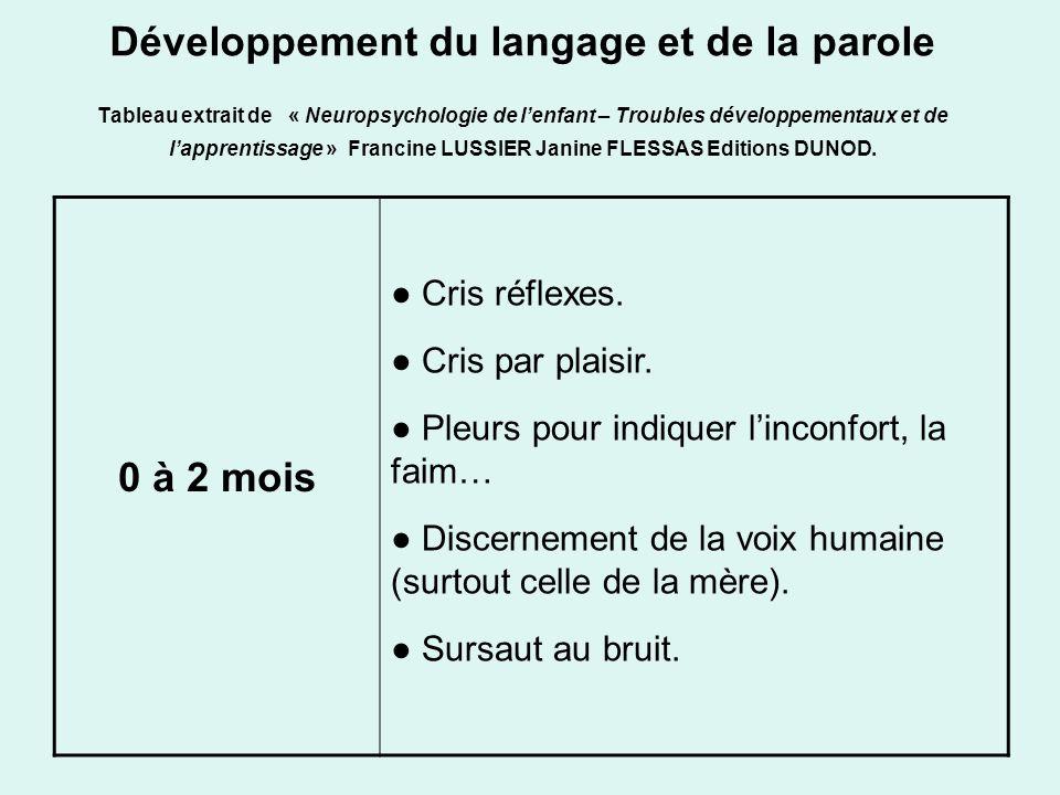 Développement du langage et de la parole Tableau extrait de « Neuropsychologie de lenfant – Troubles développementaux et de lapprentissage » Francine