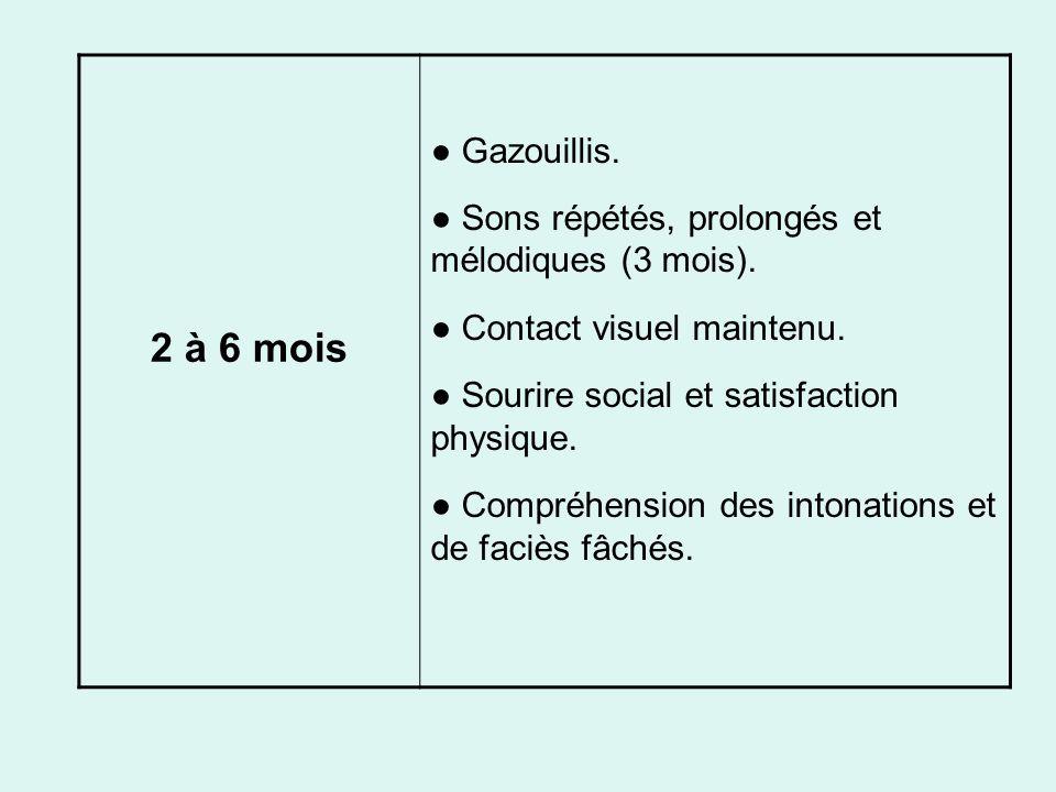 2 à 6 mois Gazouillis. Sons répétés, prolongés et mélodiques (3 mois). Contact visuel maintenu. Sourire social et satisfaction physique. Compréhension