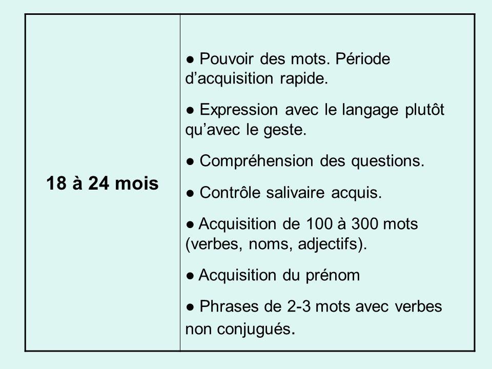 18 à 24 mois Pouvoir des mots. Période dacquisition rapide. Expression avec le langage plutôt quavec le geste. Compréhension des questions. Contrôle s