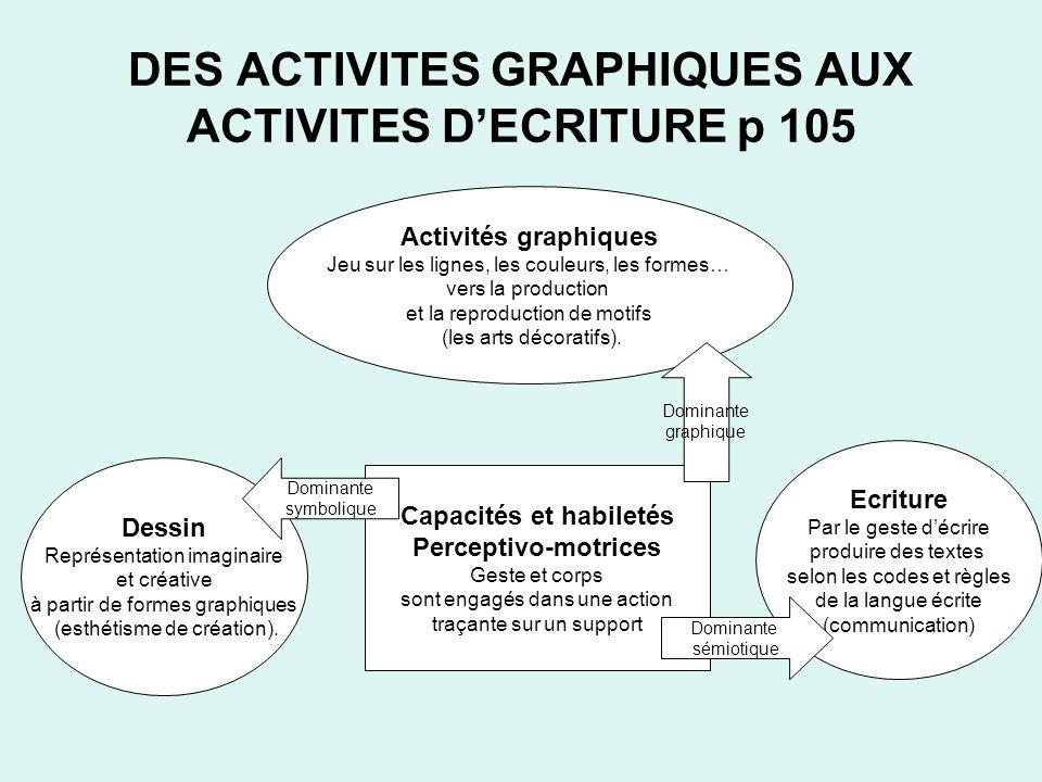 DES ACTIVITES GRAPHIQUES AUX ACTIVITES DECRITURE p 105 Activités graphiques Jeu sur les lignes, les couleurs, les formes… vers la production et la rep