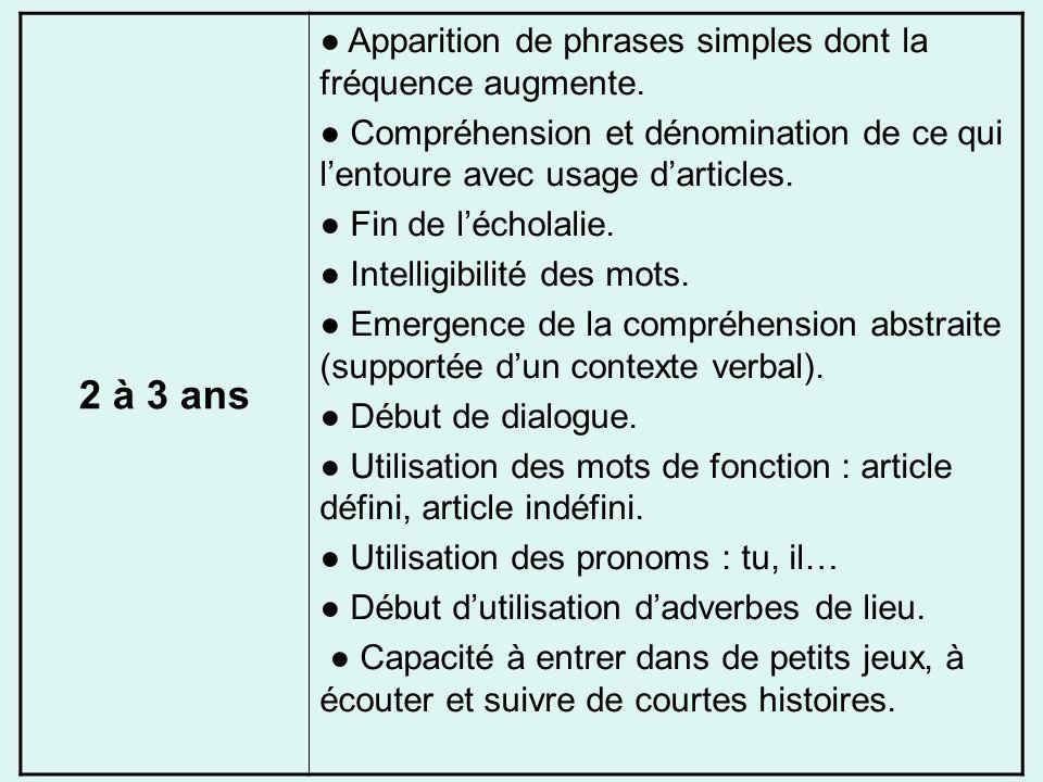 2 à 3 ans Apparition de phrases simples dont la fréquence augmente. Compréhension et dénomination de ce qui lentoure avec usage darticles. Fin de léch
