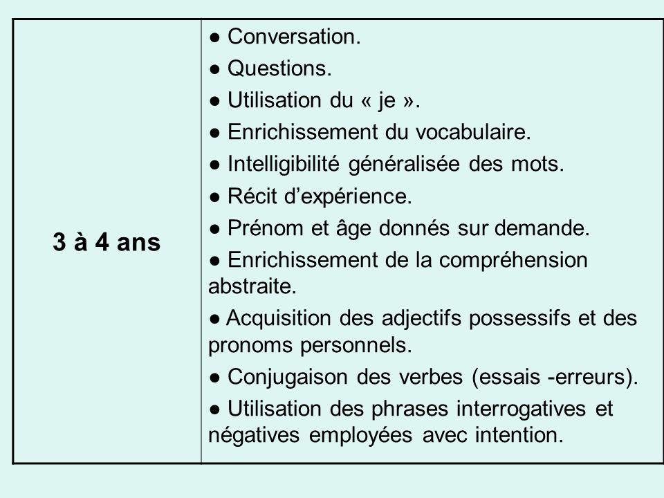 3 à 4 ans Conversation. Questions. Utilisation du « je ». Enrichissement du vocabulaire. Intelligibilité généralisée des mots. Récit dexpérience. Prén