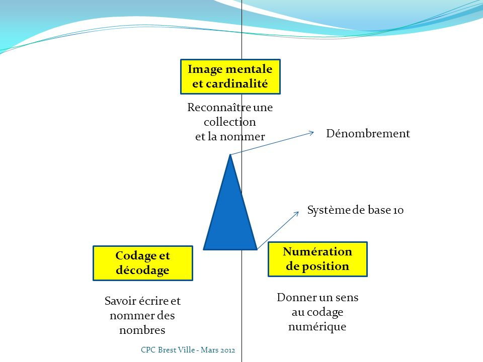 CPC Brest Ville - Mars 2012 Donner un sens au codage numérique Numération de position Reconnaître une collection et la nommer Image mentale et cardina