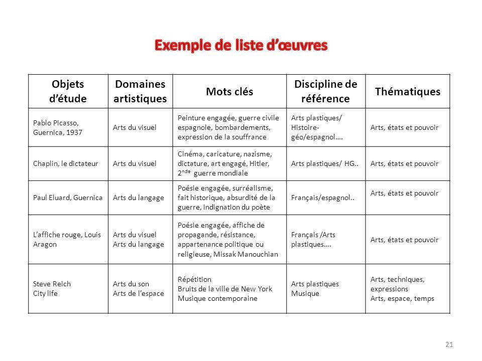 21 Objets détude Domaines artistiques Mots clés Discipline de référence Thématiques Pablo Picasso, Guernica, 1937 Arts du visuel Peinture engagée, gue