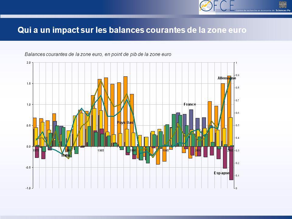 Qui a un impact sur les balances courantes de la zone euro Balances courantes de la zone euro, en point de pib de la zone euro
