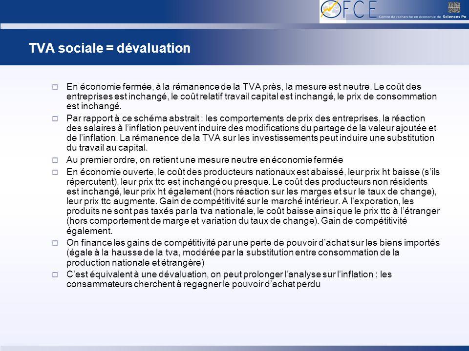 TVA sociale = dévaluation En économie fermée, à la rémanence de la TVA près, la mesure est neutre. Le coût des entreprises est inchangé, le coût relat