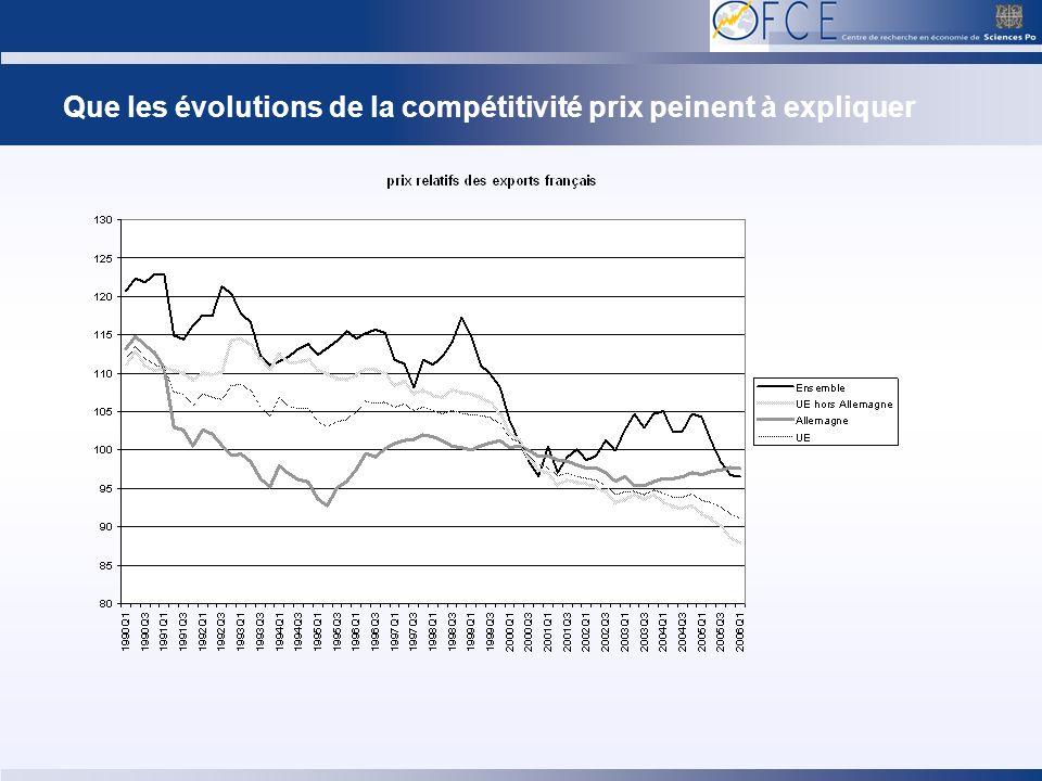 Que les évolutions de la compétitivité prix peinent à expliquer