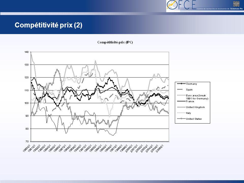 Compétitivité prix (2)