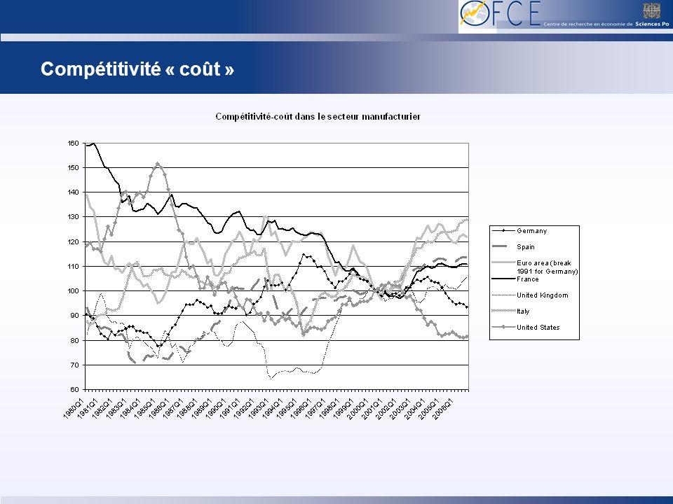 Compétitivité « coût »