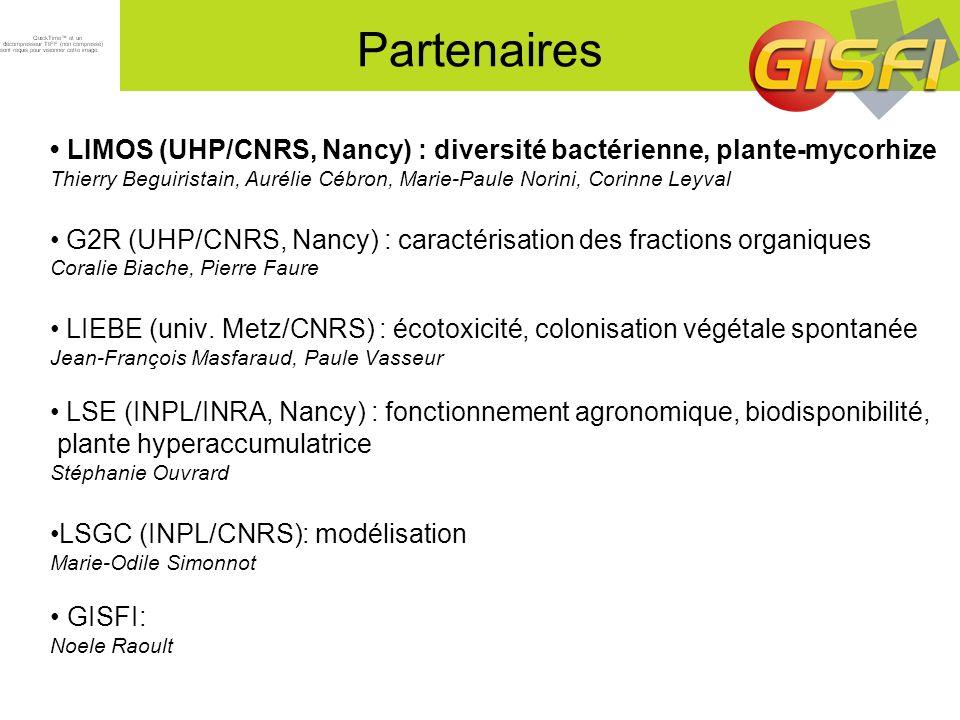 % du nombre de copies de gènes de HAP-dioxygénase par rapport au nombre de copies de gène dADNr 16S Terre Nue Végétation spontanée Medicago sativa t0t1t2t3 Sol NM brutSol NM TD 1.5% 1% 0.5% 0% 1.5% 1% 0.5% 0% HAP-dioxygénase Gram - HAP-dioxygénase Gram + t0t1t2t3t0t1t2t3t0t1t2t3 t0t1t2t3t0t1t2t3t0t1t2t3t0t1t2t3 Pourcentage de bactéries capables de dégrader les HAP par rapport à la communauté bactérienne totale