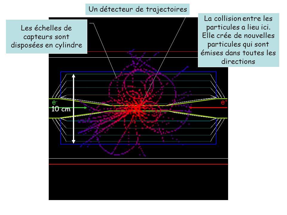 Les échelles de capteurs sont disposées en cylindre Un détecteur de trajectoires La collision entre les particules a lieu ici. Elle crée de nouvelles