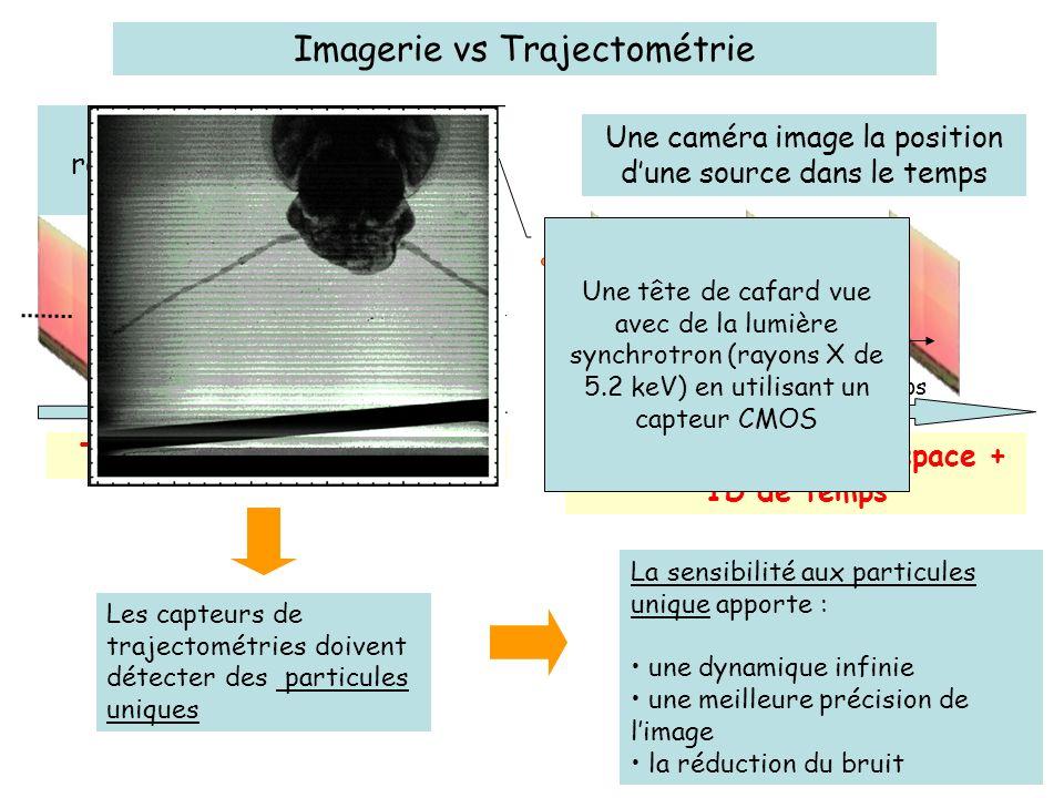 Imagerie vs Trajectométrie Trajectoire en 3D despaceTrajectoire en 2D despace + 1D de temps La physique des particules reconstruit des trajectoires da
