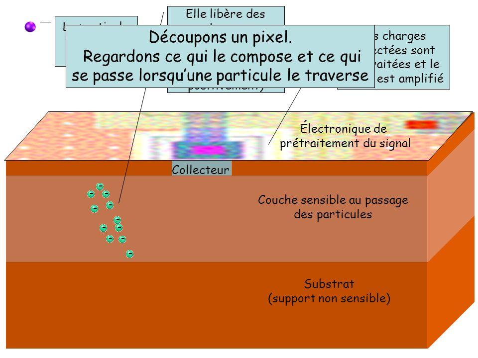 Contrôles et analyses La particule traverse le capteur Les informations de chaque pixel sont transmises au PC La position de limpact de la particule sur le capteur est déterminée avec précision moi On détermine la position précise du passage de la particule Amplitude du signal Numéro pixel colonne Numéro pixel ligne Pixel touché
