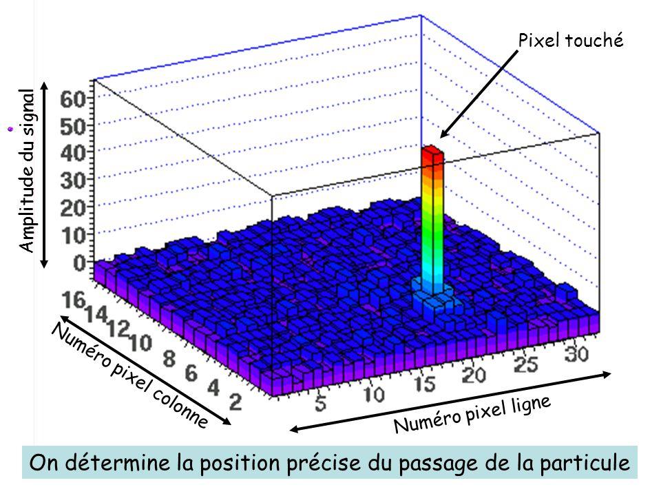 Contrôles et analyses La particule traverse le capteur Les informations de chaque pixel sont transmises au PC La position de limpact de la particule s