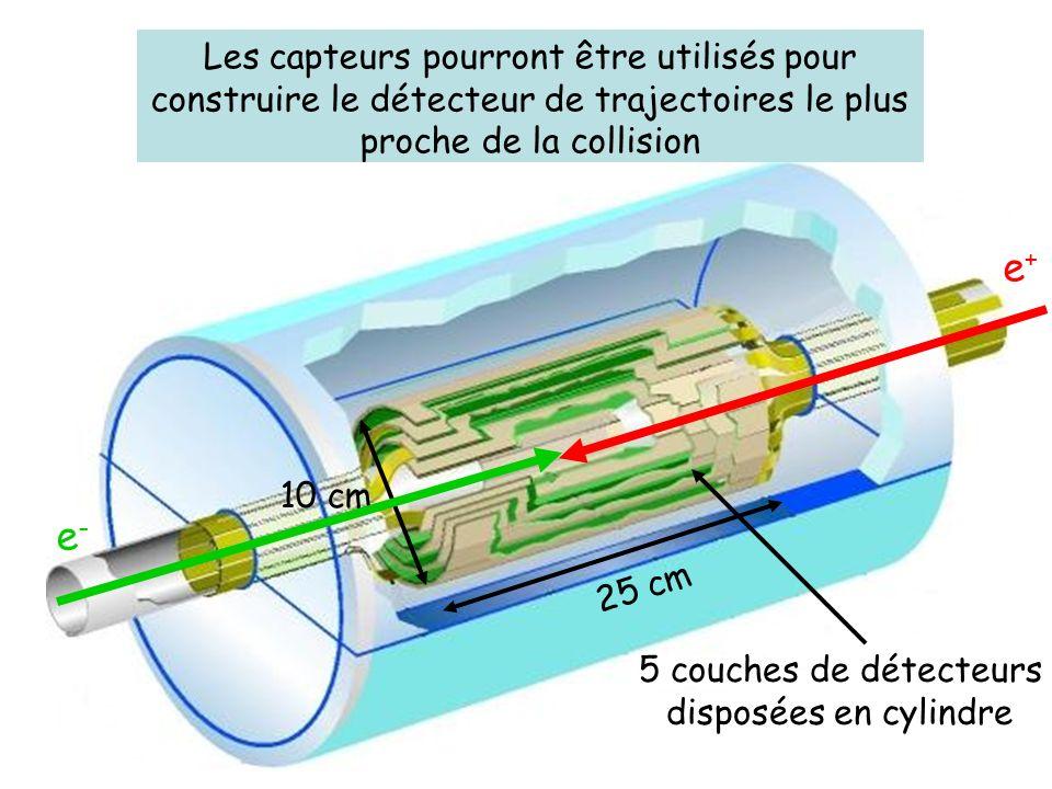 Support en fibre de carbone Pour construire un détecteur de trajectoires On commence par fabriquer une échelle de capteurs Les échelles de capteurs sont disposées en cylindre moi