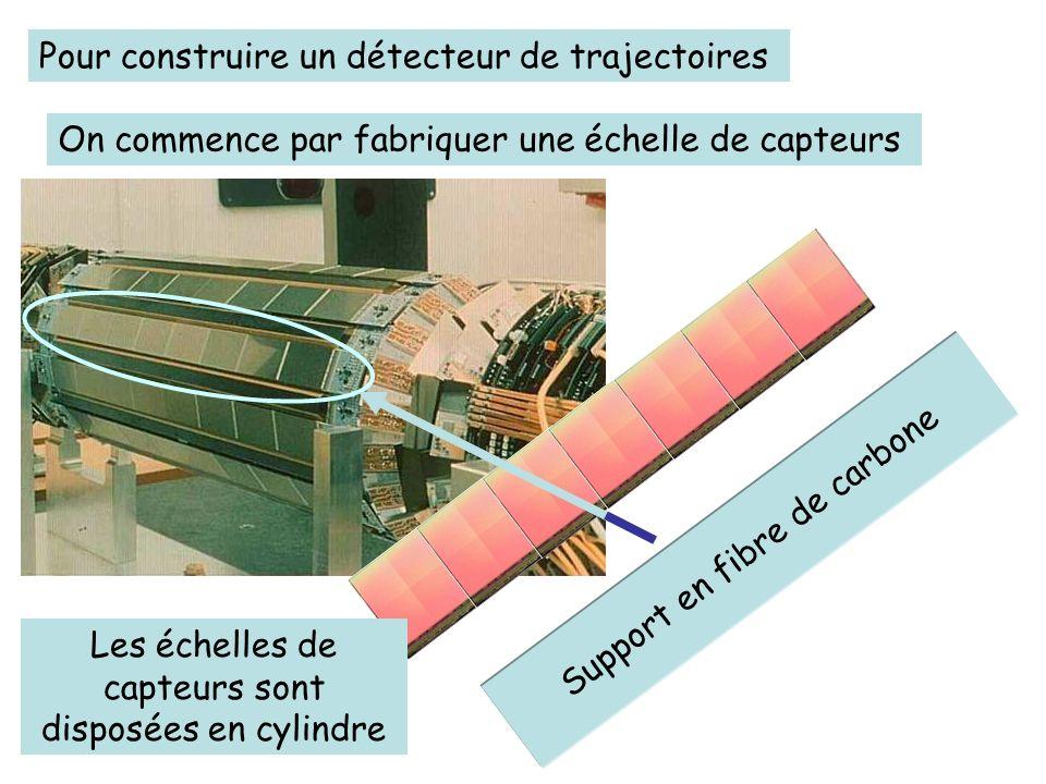 Les échelles de capteurs sont disposées en cylindre Un détecteur de trajectoires La collision entre les particules a lieu ici.