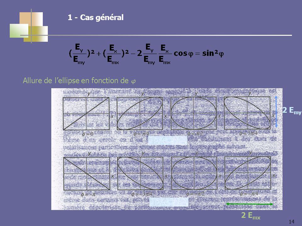14 1 - Cas général 2 E my 2 E mx Allure de lellipse en fonction de