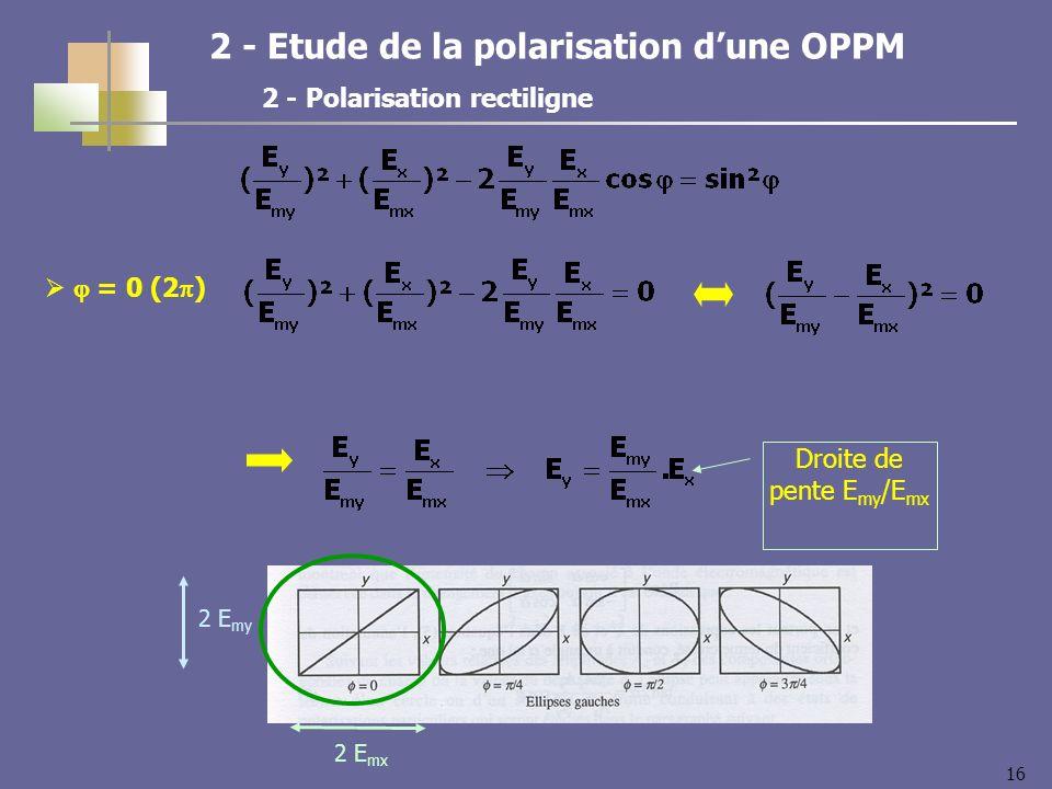 16 2 - Etude de la polarisation dune OPPM 2 - Polarisation rectiligne = 0 (2 ) Droite de pente E my /E mx 2 E my 2 E mx