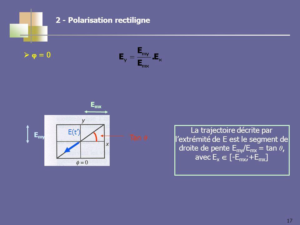 17 2 - Polarisation rectiligne = 0 E my E mx Tan La trajectoire décrite par lextrémité de E est le segment de droite de pente E my /E mx = tan, avec E