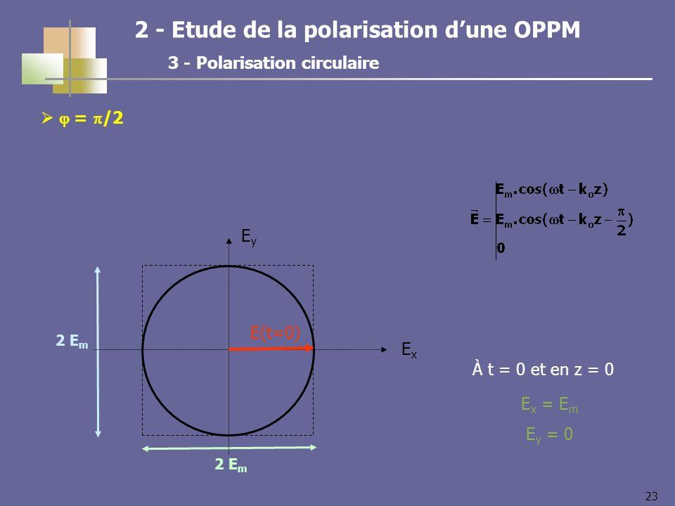 23 = /2 2 E m ExEx EyEy E(t=0) 2 - Etude de la polarisation dune OPPM 3 - Polarisation circulaire À t = 0 et en z = 0 E x = E m E y = 0