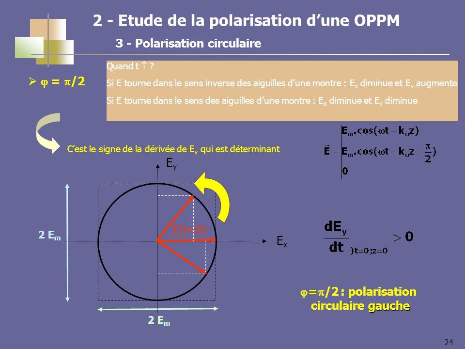24 = /2 2 E m ExEx EyEy E(t=0) 2 - Etude de la polarisation dune OPPM 3 - Polarisation circulaire Quand t ? Si E tourne dans le sens inverse des aigui