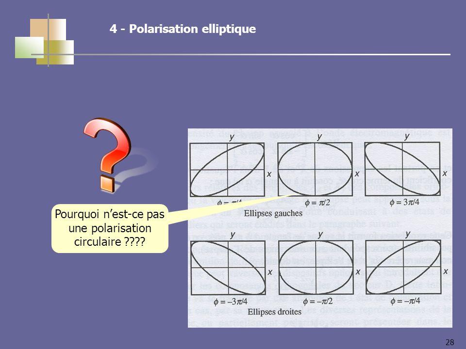 28 4 - Polarisation elliptique Pourquoi nest-ce pas une polarisation circulaire ????