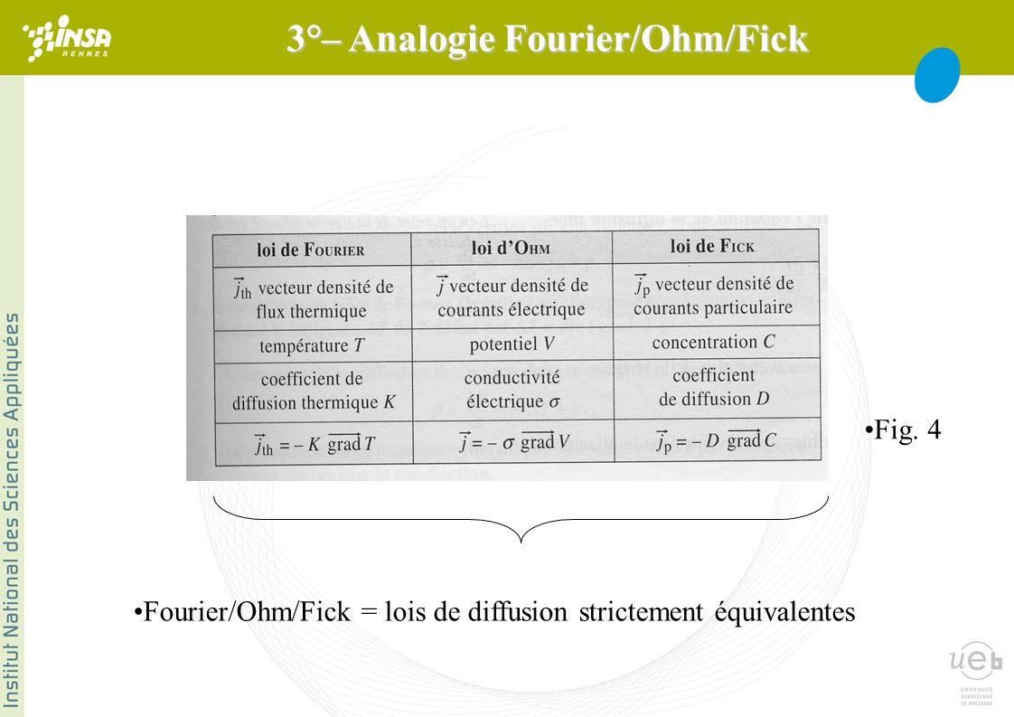 Fourier/Ohm/Fick = lois de diffusion strictement équivalentes Fig. 4 3°– Analogie Fourier/Ohm/Fick