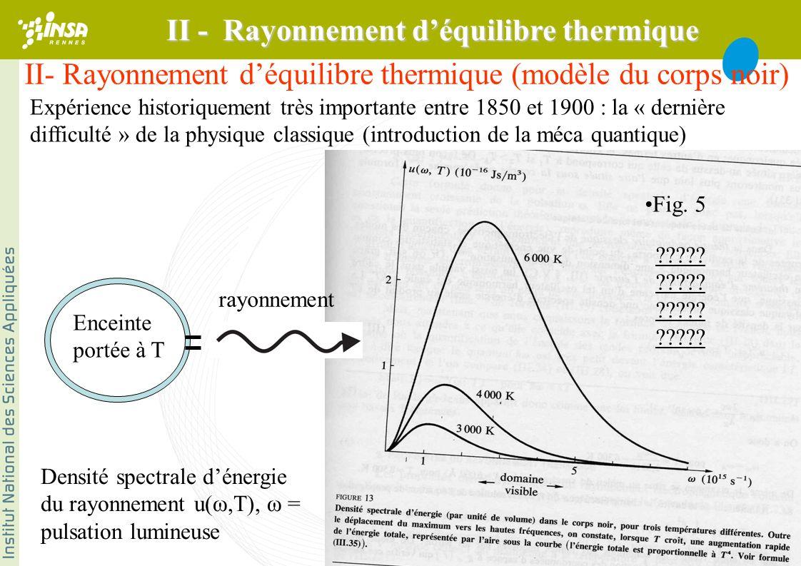II- Rayonnement déquilibre thermique (modèle du corps noir) Expérience historiquement très importante entre 1850 et 1900 : la « dernière difficulté » de la physique classique (introduction de la méca quantique) Enceinte portée à T rayonnement Densité spectrale dénergie du rayonnement u(ω,T), ω = pulsation lumineuse ????.