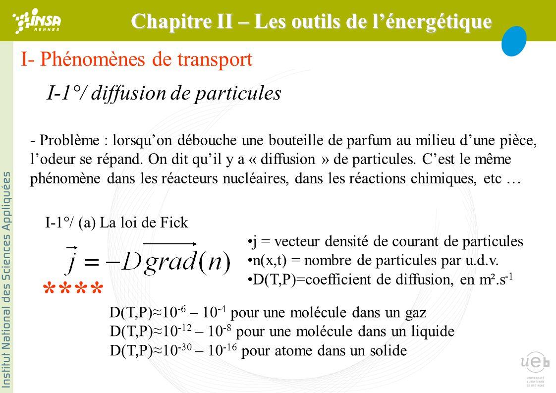I- Phénomènes de transport I-1°/ diffusion de particules - Problème : lorsquon débouche une bouteille de parfum au milieu dune pièce, lodeur se répand