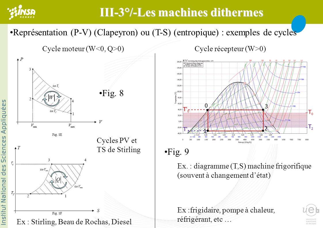 Représentation (P-V) (Clapeyron) ou (T-S) (entropique) : exemples de cycles Ex : Stirling, Beau de Rochas, Diesel Ex :frigidaire, pompe à chaleur, réfrigérant, etc … Cycle récepteur (W>0)Cycle moteur (W 0) Cycles PV et TS de Stirling Ex.