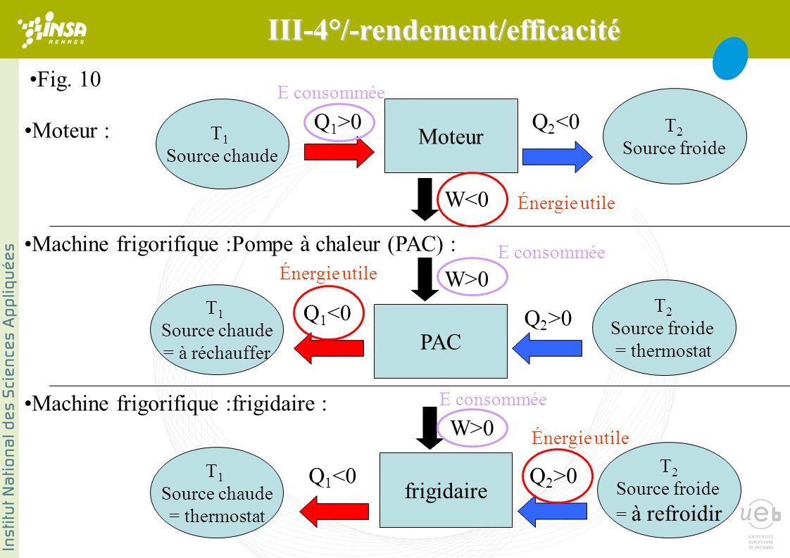 Machine frigorifique :frigidaire : frigidaire T 1 Source chaude = thermostat T 2 Source froide = à refroidir Q 1 <0Q 2 >0 W>0 Moteur : Moteur T 1 Source chaude T 2 Source froide Q 1 >0Q 2 <0 W<0 Machine frigorifique :Pompe à chaleur (PAC) : PAC T 1 Source chaude = à réchauffer T 2 Source froide = thermostat Q 1 <0 Q 2 >0 W>0 Énergie utile E consommée Fig.