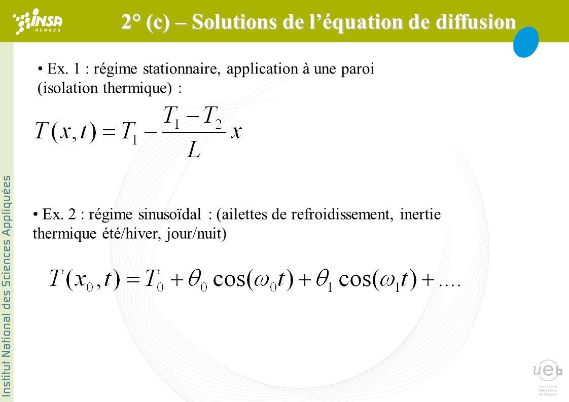 Ex. 1 : régime stationnaire, application à une paroi (isolation thermique) : Ex. 2 : régime sinusoïdal : (ailettes de refroidissement, inertie thermiq
