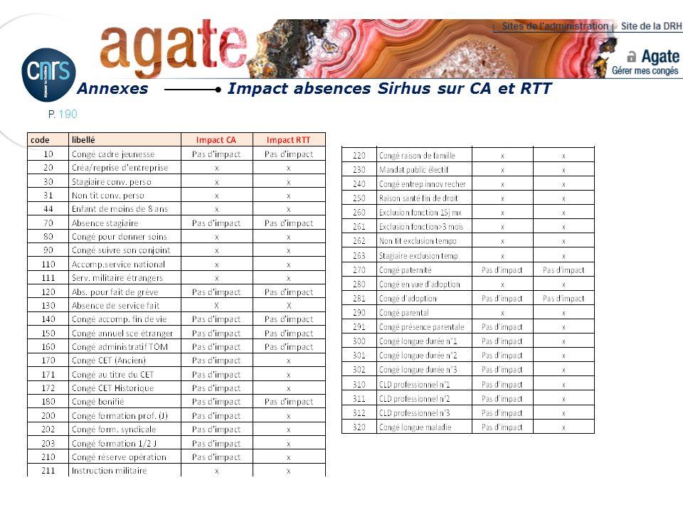 P. 190 Annexes Impact absences Sirhus sur CA et RTT