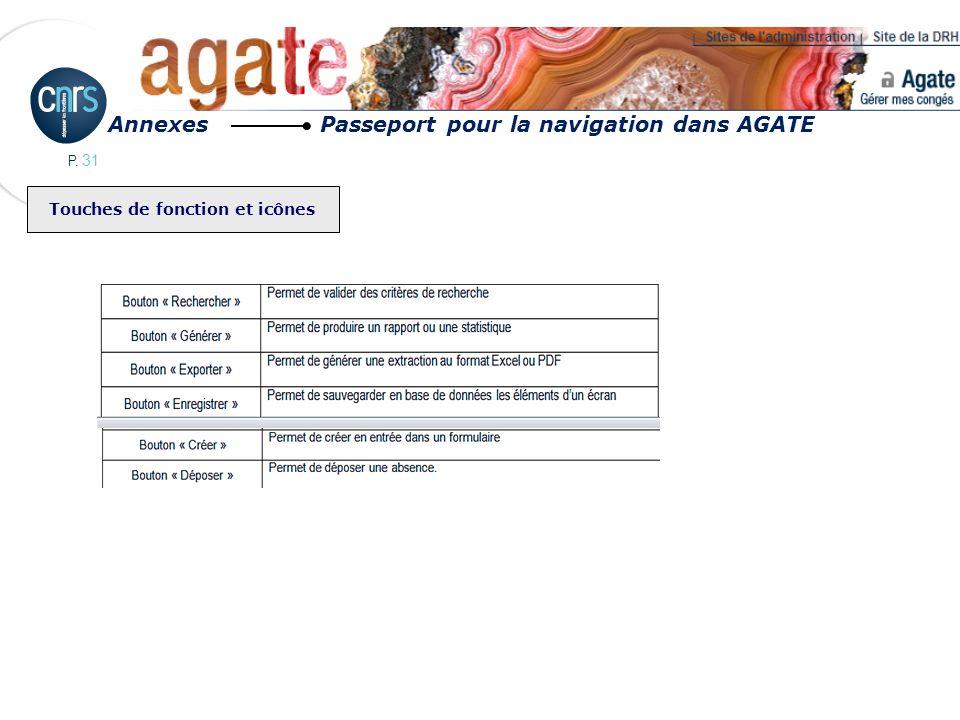 P. 31 Touches de fonction et icônes Annexes Passeport pour la navigation dans AGATE