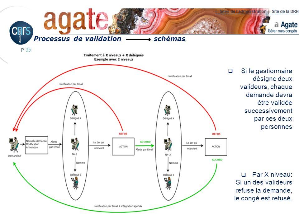 P. 35 Si le gestionnaire désigne deux valideurs, chaque demande devra être validée successivement par ces deux personnes Par X niveau: Si un des valid