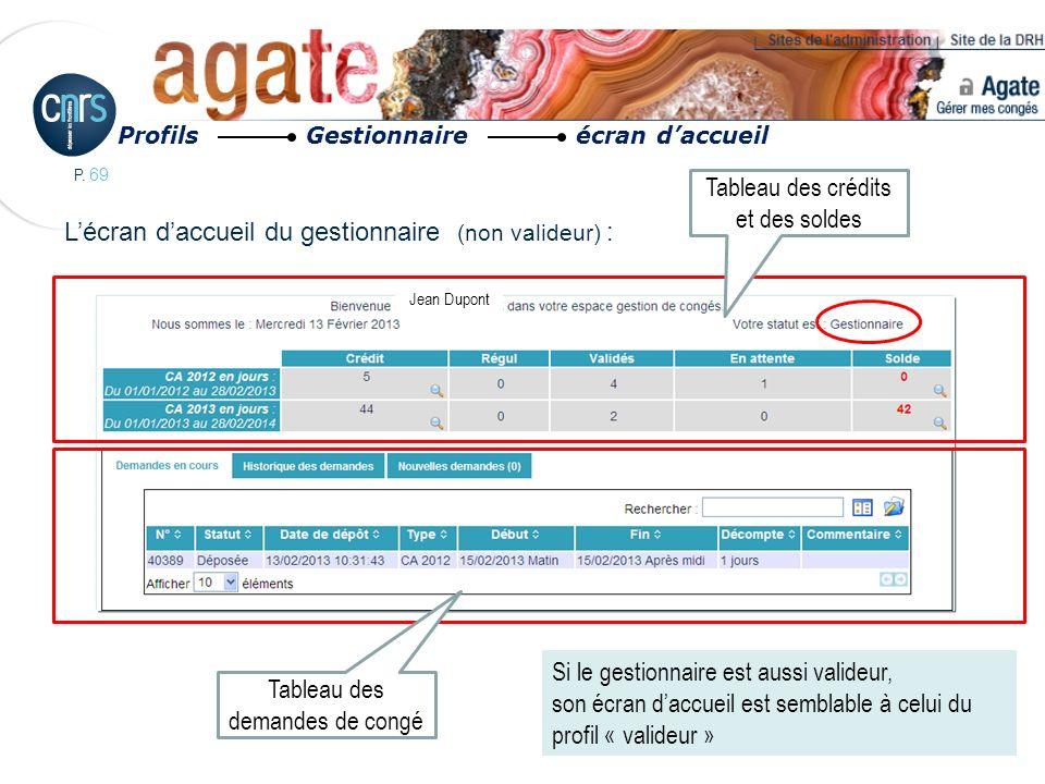 P. 69 Profils Gestionnaire écran daccueil Lécran daccueil du gestionnaire (non valideur) : Jean Dupont Tableau des crédits et des soldes Tableau des d