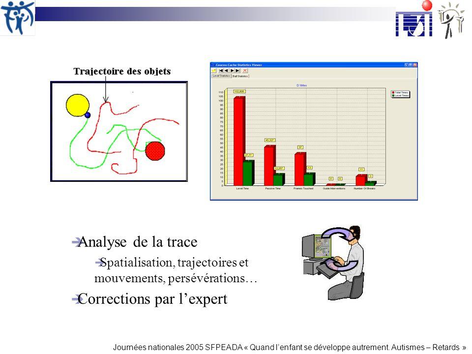 Journées nationales 2005 SFPEADA « Quand lenfant se développe autrement. Autismes – Retards » Analyse de la trace Spatialisation, trajectoires et mouv
