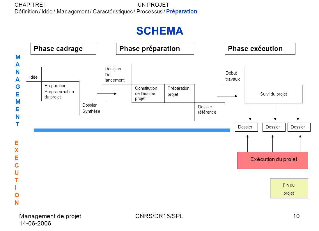 Management de projet 14-06-2006 CNRS/DR15/SPL10 SCHEMA Idée Préparation Programmation du projet Dossier Synthèse Décision De lancement Constitution de