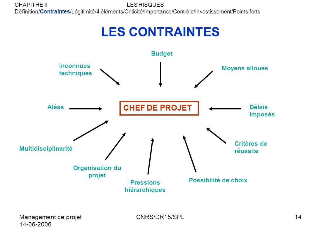 Management de projet 14-06-2006 CNRS/DR15/SPL14 LES CONTRAINTES CHEF DE PROJET Moyens alloués Délais imposés Critères de réussite Possibilité de choix