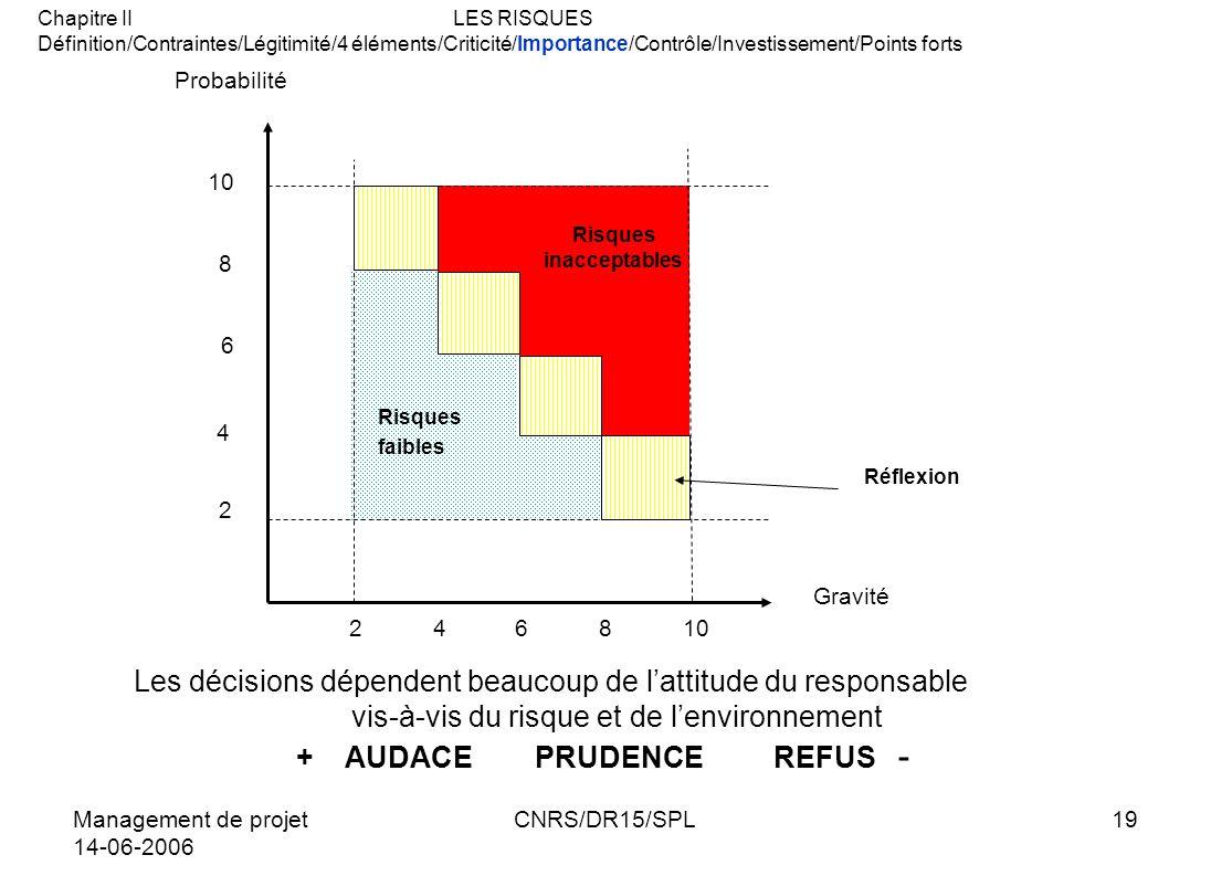 Management de projet 14-06-2006 CNRS/DR15/SPL19 246810 10 8 6 4 2 Risques inacceptables Risques faibles Réflexion Gravité Probabilité Les décisions dé