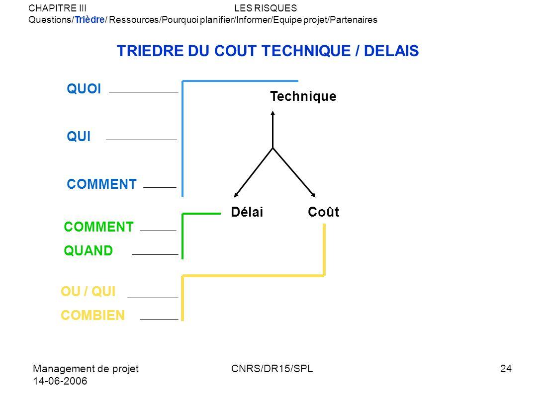 Management de projet 14-06-2006 CNRS/DR15/SPL24 TRIEDRE DU COUT TECHNIQUE / DELAIS Technique DélaiCoût QUOI QUI COMMENT CHAPITRE IIILES RISQUES Questi