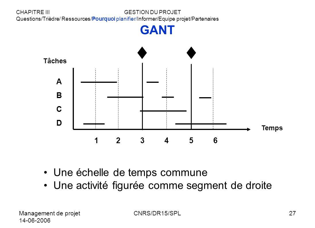 Management de projet 14-06-2006 CNRS/DR15/SPL27 GANT Une échelle de temps commune Une activité figurée comme segment de droite CHAPITRE III GESTION DU
