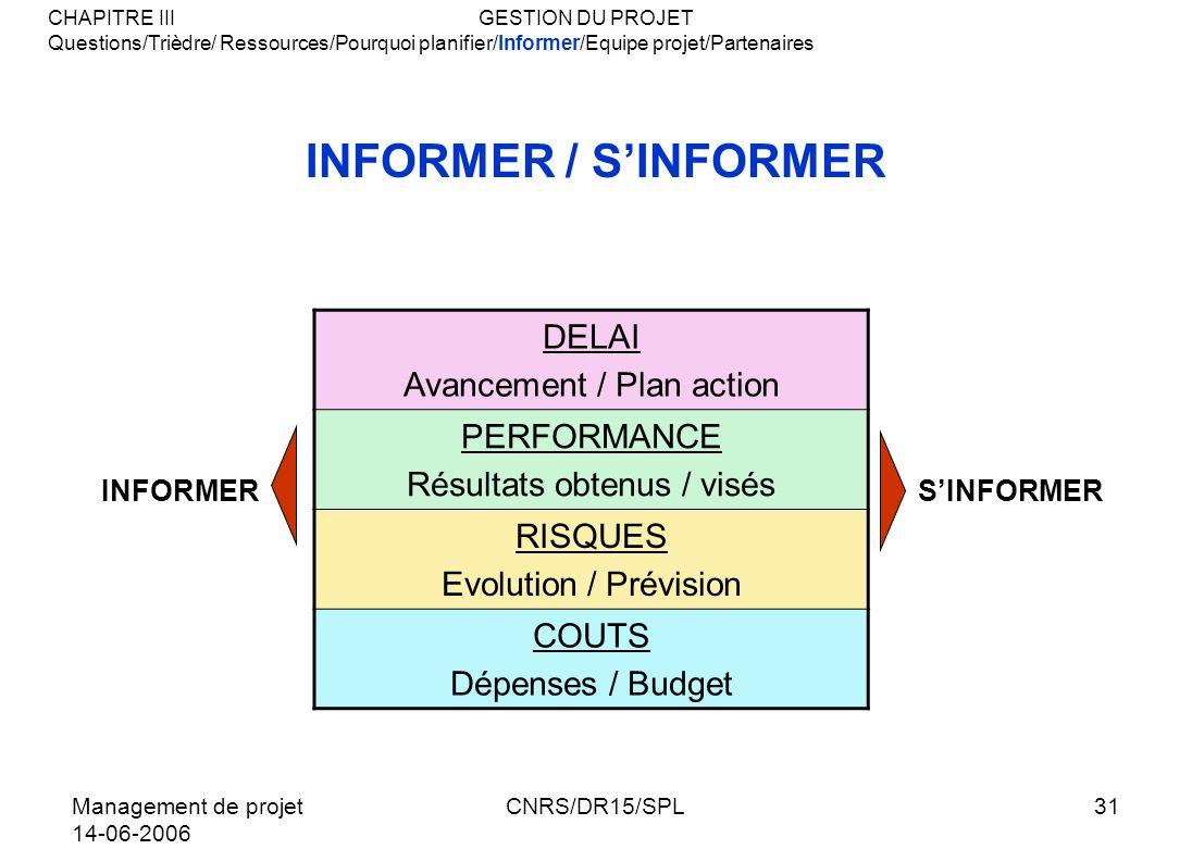 Management de projet 14-06-2006 CNRS/DR15/SPL31 INFORMER / SINFORMER DELAI Avancement / Plan action PERFORMANCE Résultats obtenus / visés RISQUES Evol
