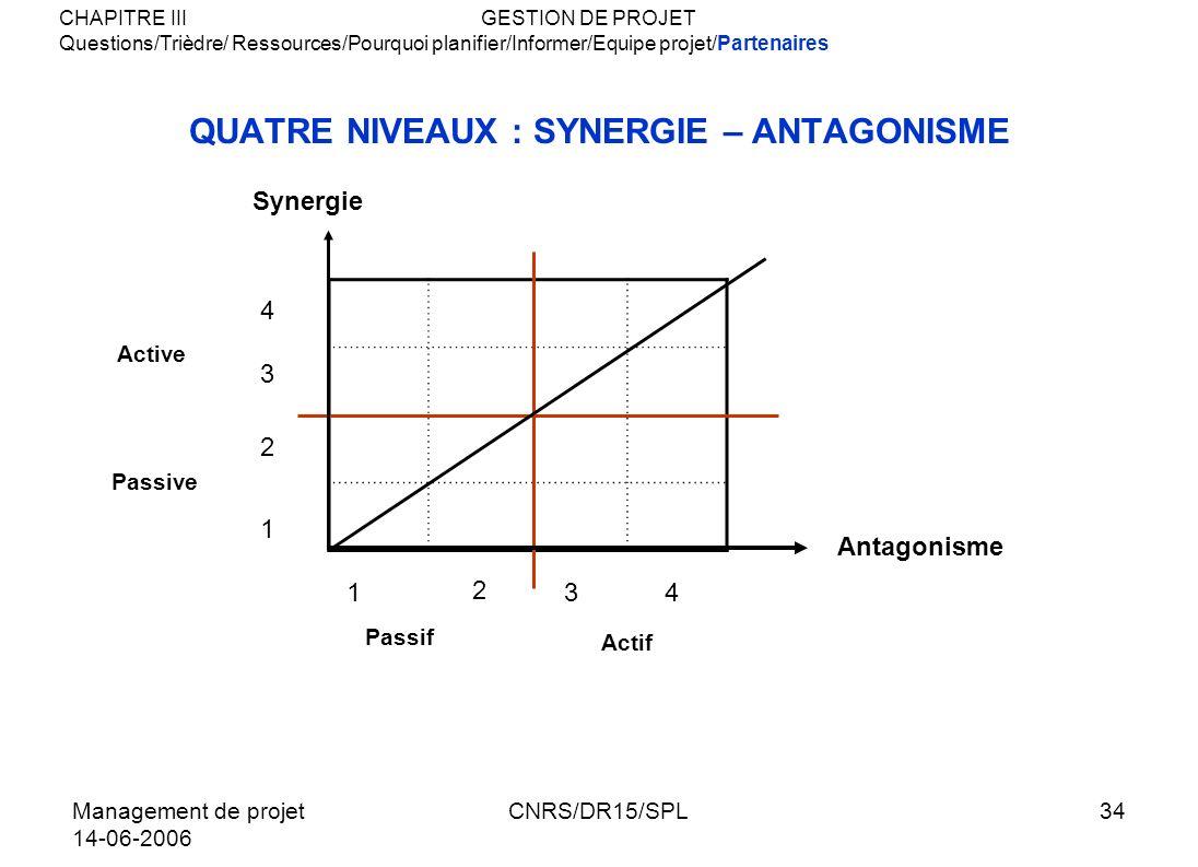 Management de projet 14-06-2006 CNRS/DR15/SPL34 QUATRE NIVEAUX : SYNERGIE – ANTAGONISME 1 3 4 Active Passive 1 2 2 34 Passif Actif Antagonisme Synergi