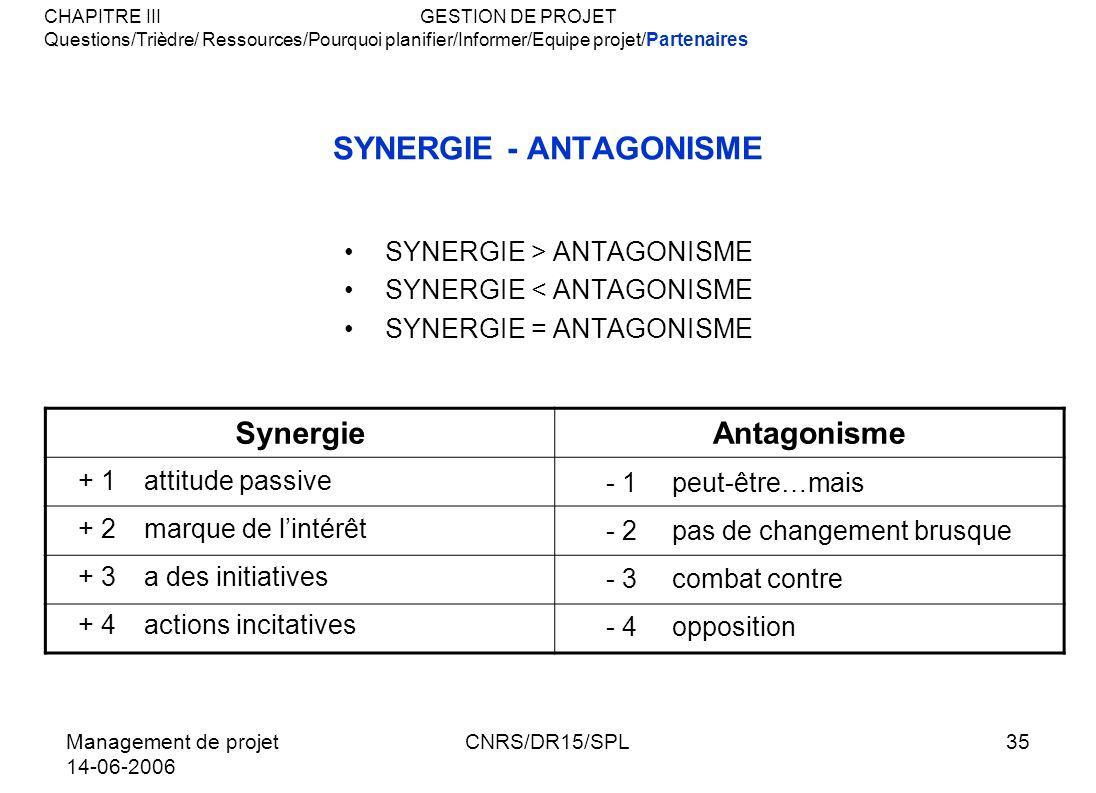 Management de projet 14-06-2006 CNRS/DR15/SPL35 SYNERGIE - ANTAGONISME SYNERGIE > ANTAGONISME SYNERGIE < ANTAGONISME SYNERGIE = ANTAGONISME SynergieAn